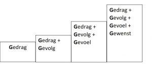 4G_Feedback_Feedbackmodel_gedrag_gevoel_gevold_gewenst_NLP_GÖTT'S