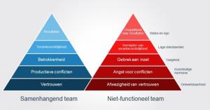 piramide_lencioni_frustraties_teamwork_ego_vertrouwen_model_GÖTT'S